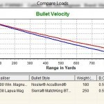 338 lapua mag vs 300 win mag velocity
