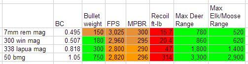 50 BMG vs 338 Lapua Ballistics