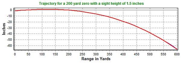Maximum Point Blank Range