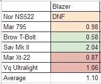 Blazer 22lr accuracy