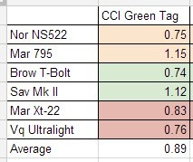 CCI Green Tag Accuracy