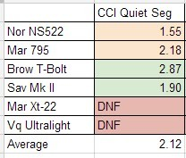 CCI Quiet Segmented