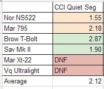 CCI Quiet Segmented