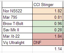 CCI Stinger Accuracy