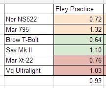 Eley Practice Accuracy