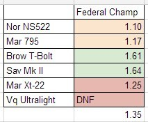 Federal Champion Bulk Accuracy