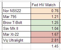 Federal HV Match Accuracy