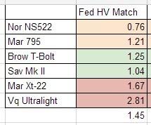 Federal HV Match Accuracy