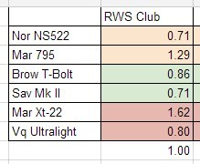 RWS Club Accuracy