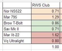 RWS Club Accuracy