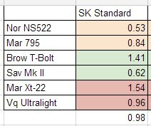 SK Standard Accuracy