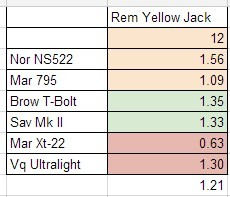 Remington Yellow Jacket Accuracy