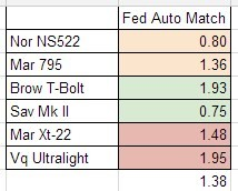 federal auto match accuracy