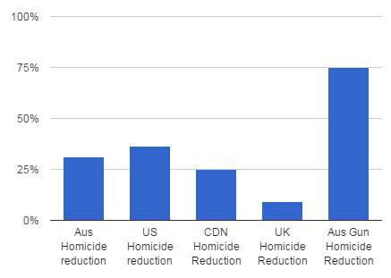 Australia vs US vs Canadian homicide reduction