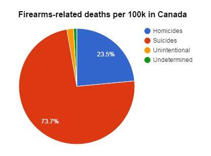 Canada gun homicides vs suicides